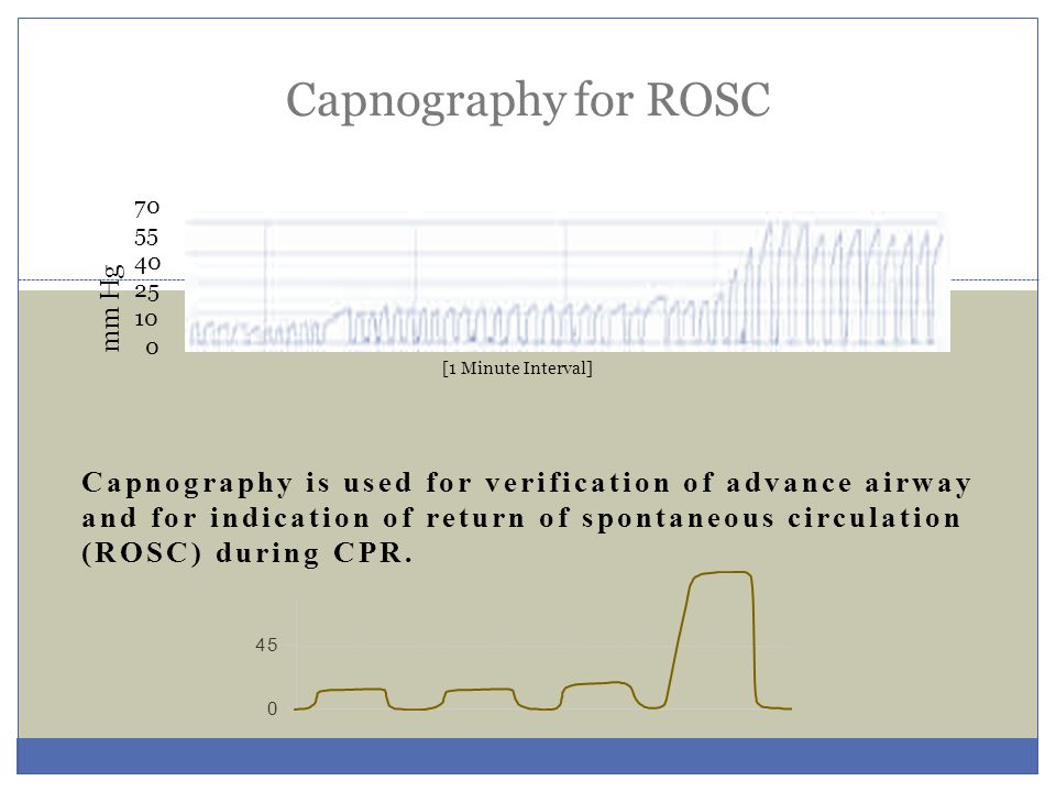 Capnography for ROSC 70. 55. 40. 25. 10. mm Hg. [1 Minute Interval]